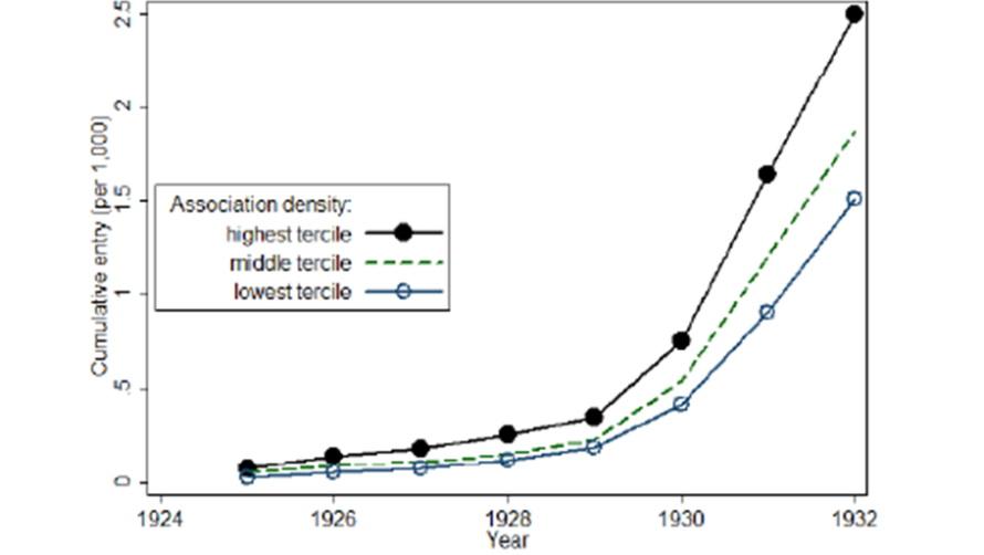 Textfeld:  نمودار درجه رشد عضویت در حزب ناسیونالیست سوسیالیست المان با توجه به رشد تمرکز انجمنها